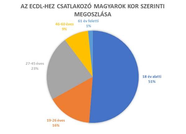 Az ECDL csatlakozó magyarok kor szerinti megoszlása